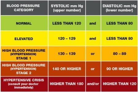 angka tekanan darah